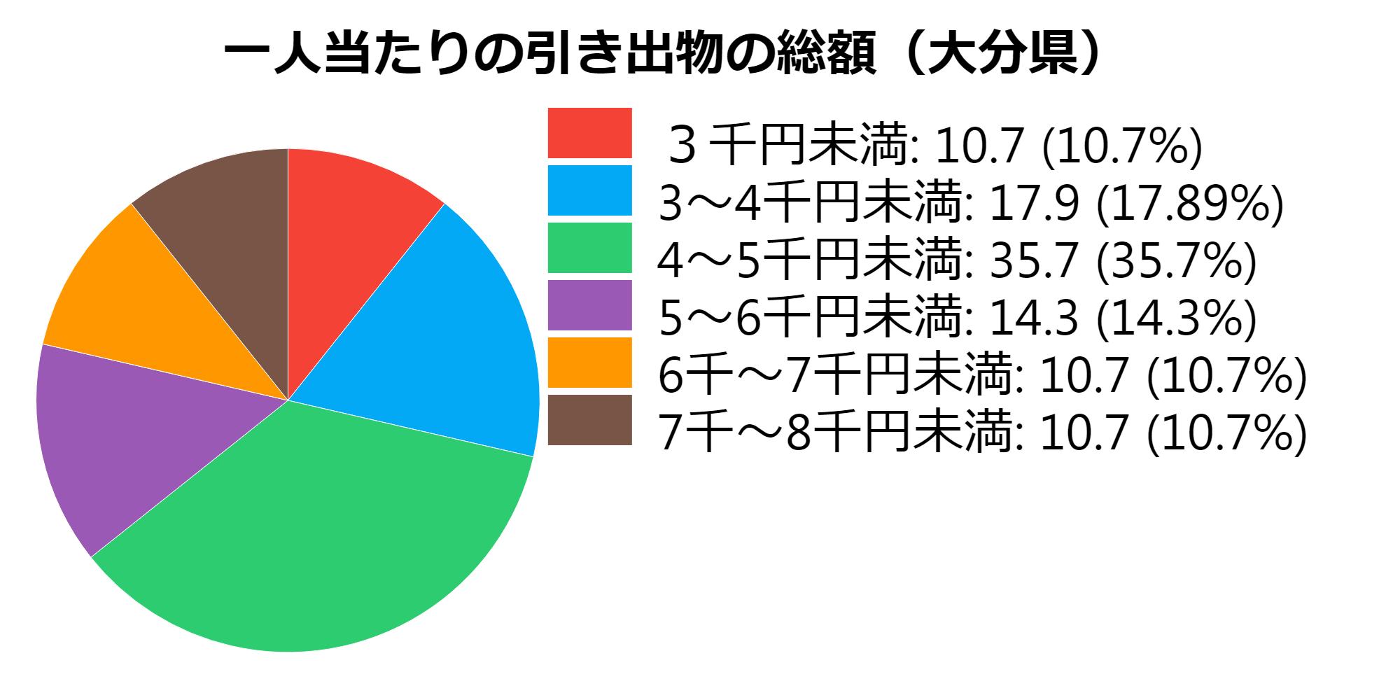 総額(大分県)