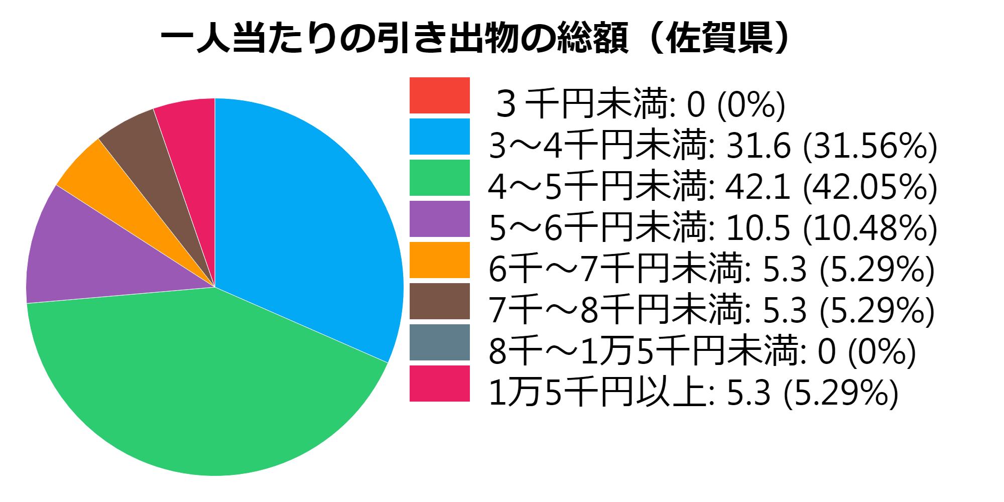 総額(佐賀県)