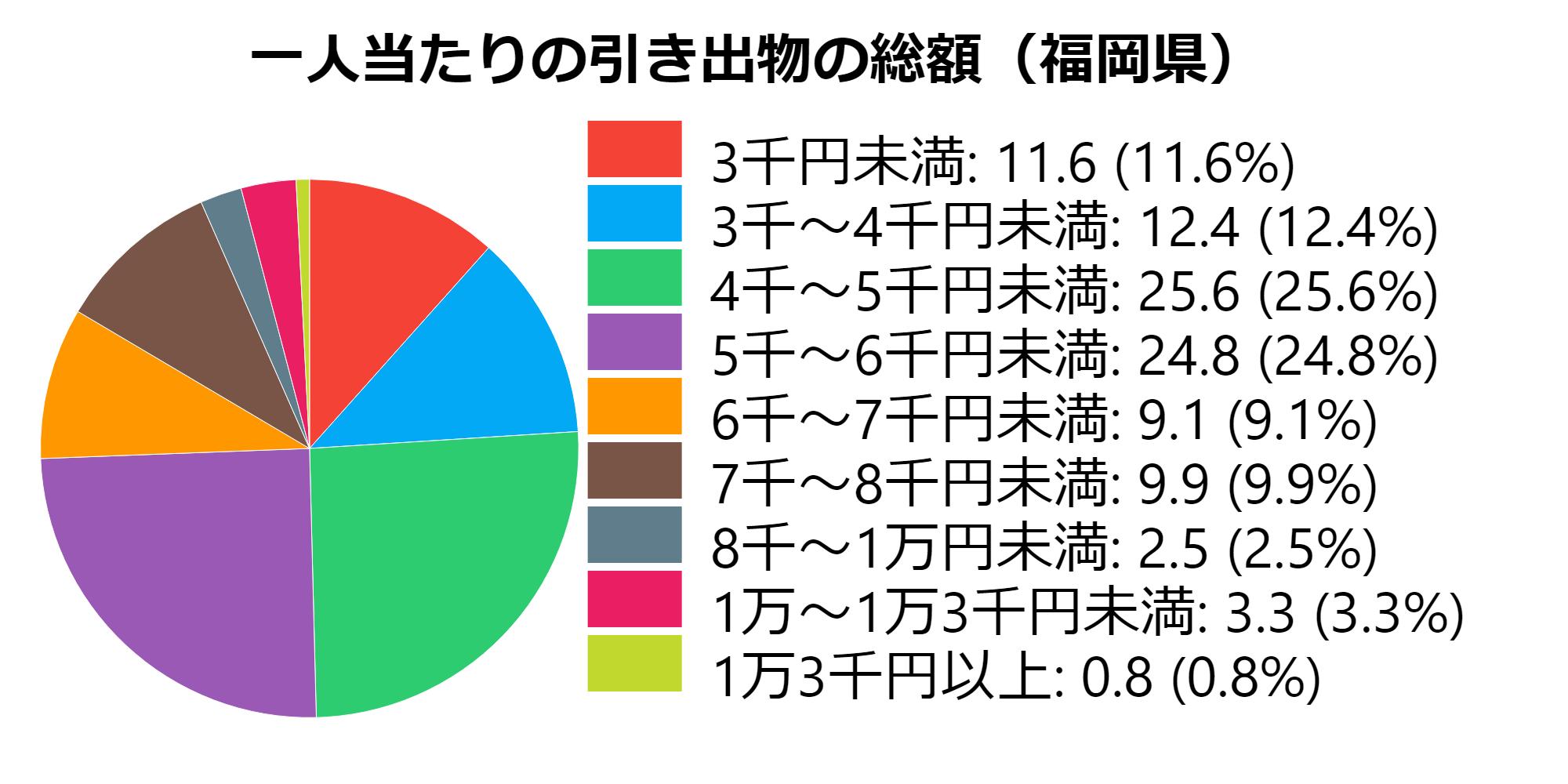 総額(福岡県)
