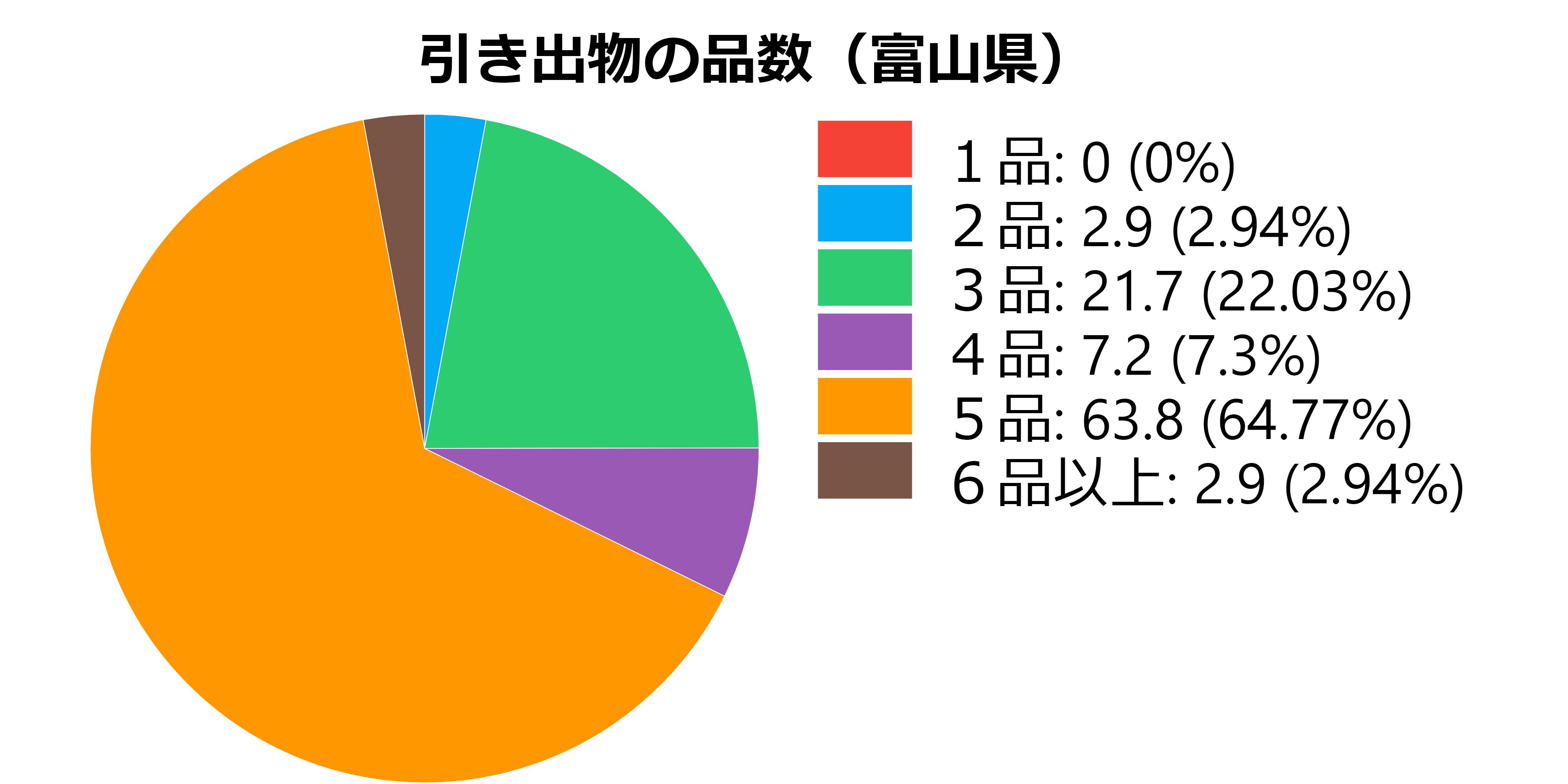 品数(富山県)