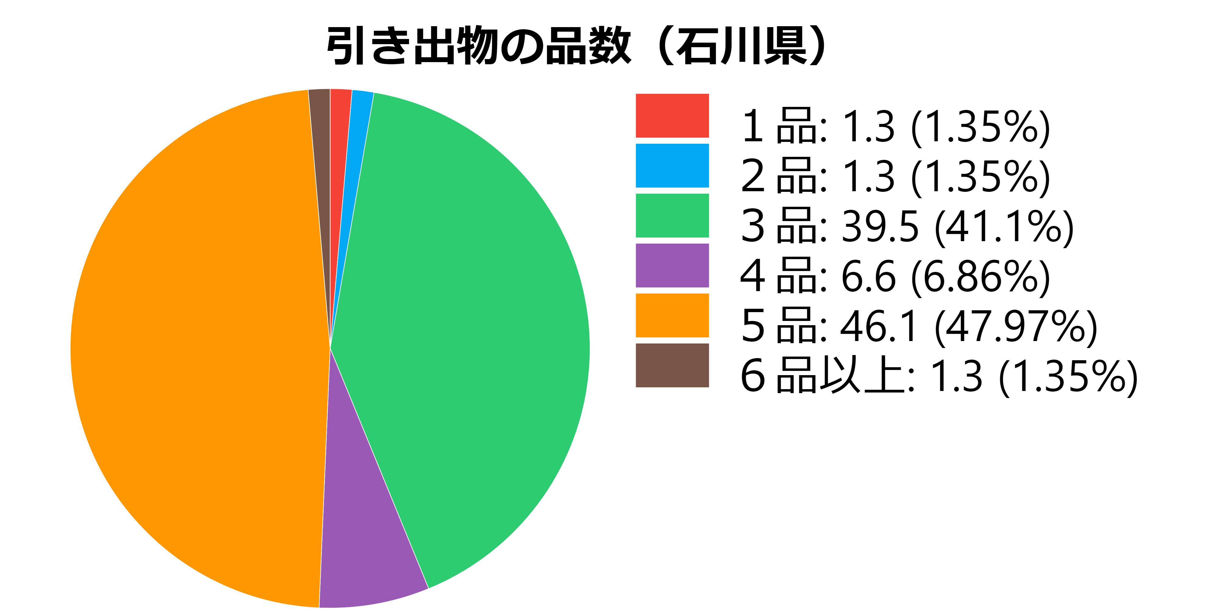 品数(石川県)