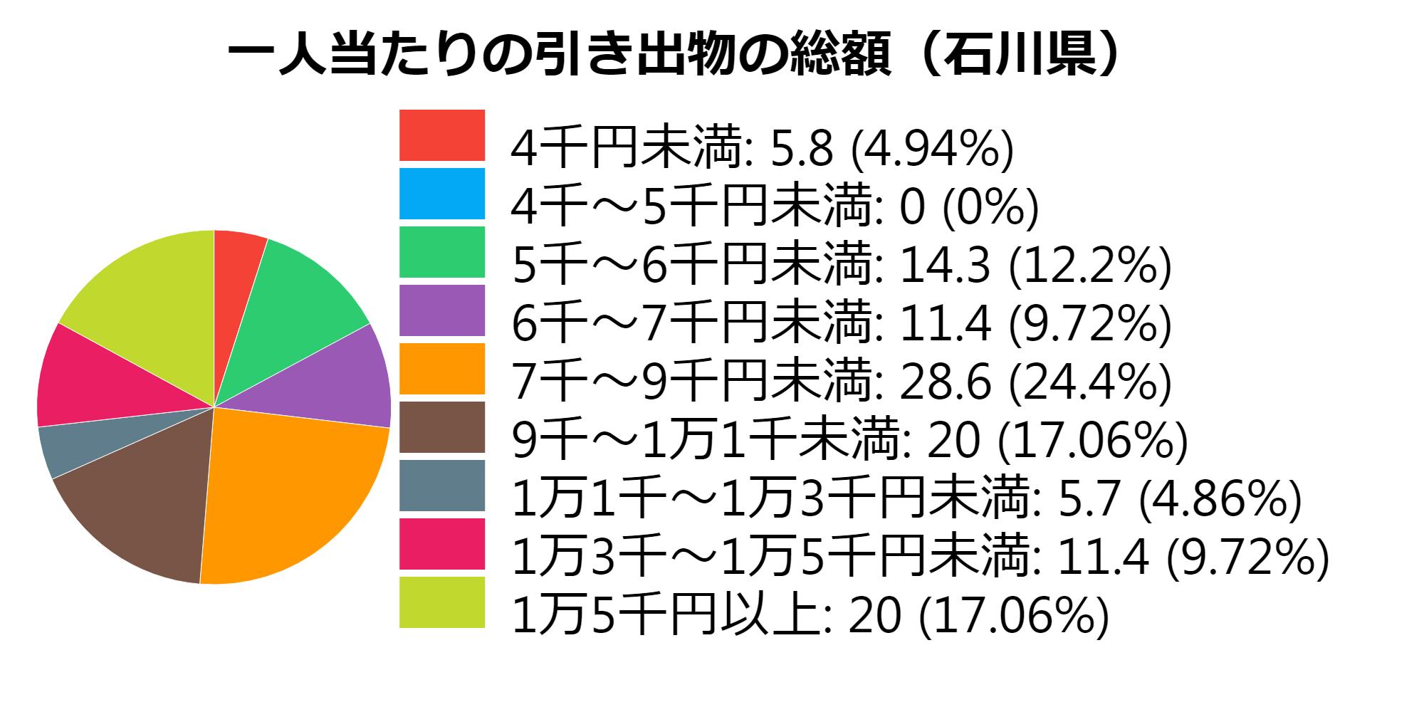 総額(石川県)