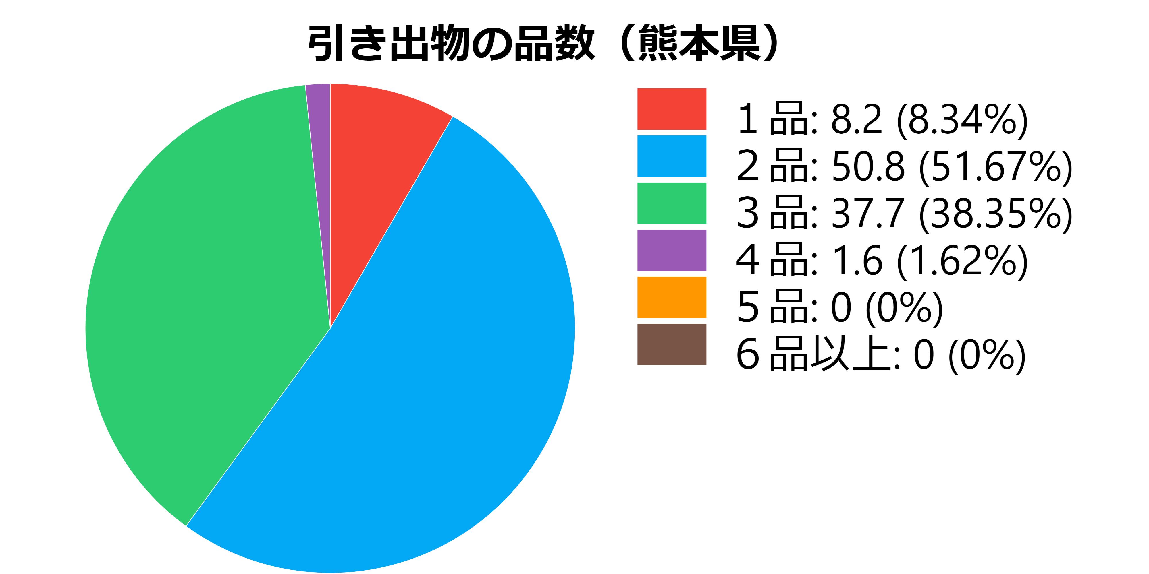 品数(熊本県)