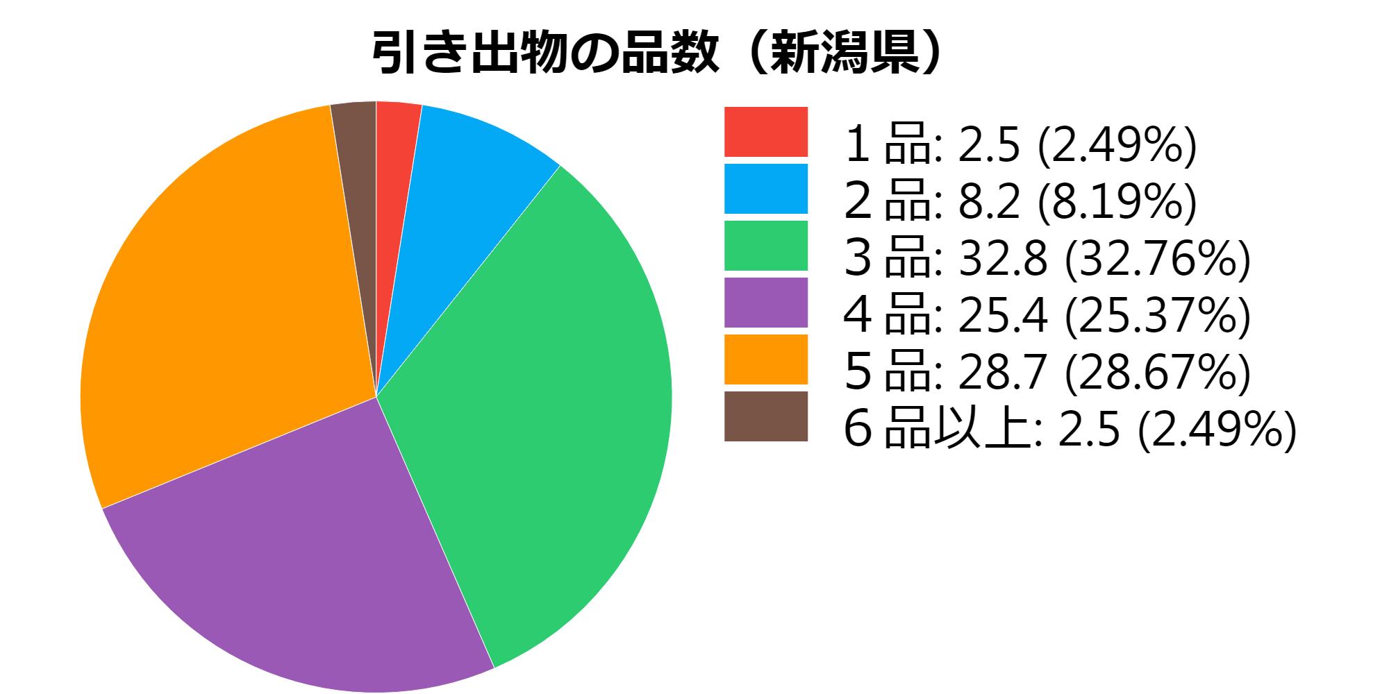 品数(新潟)