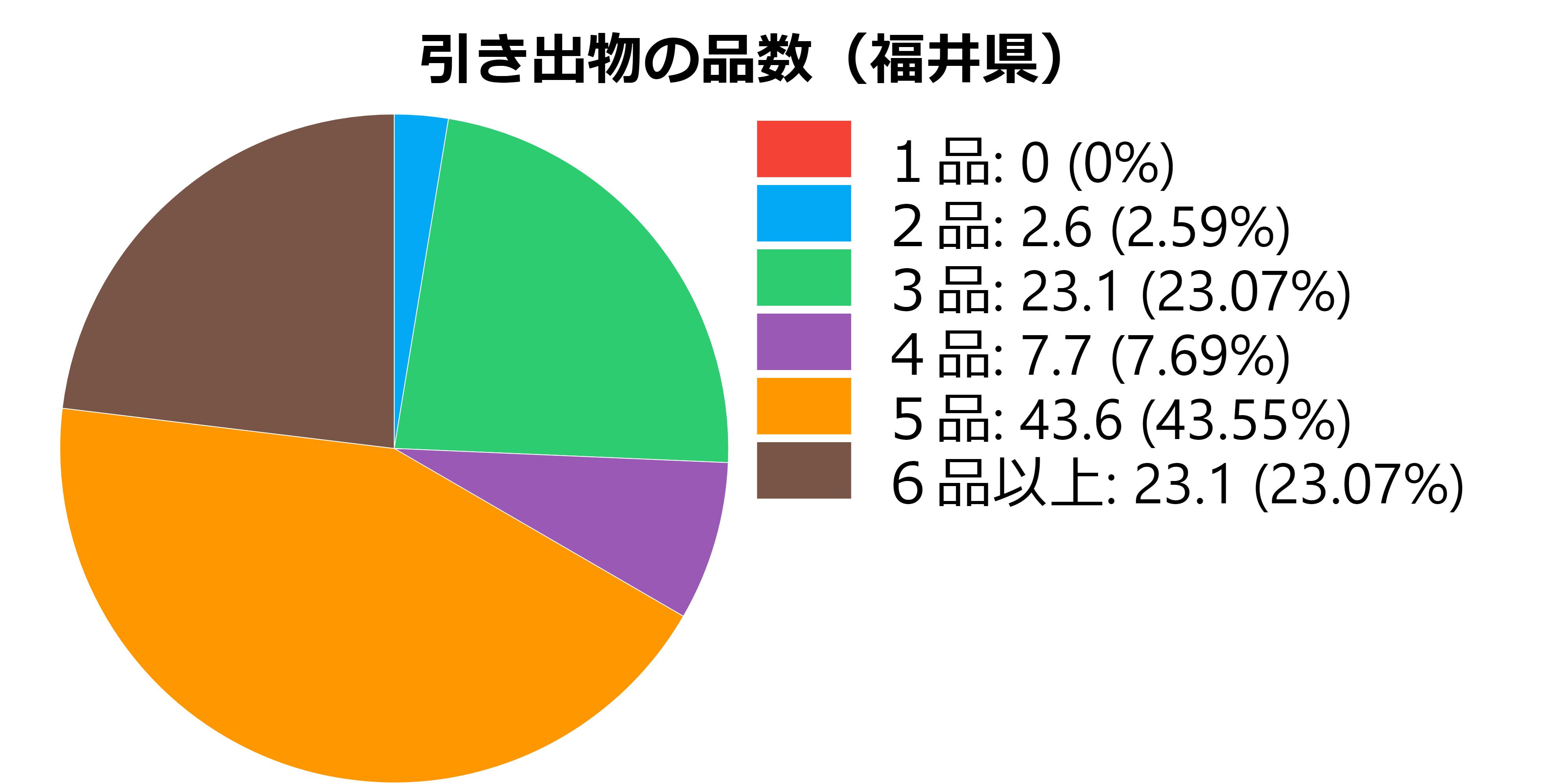 品数(福井県)