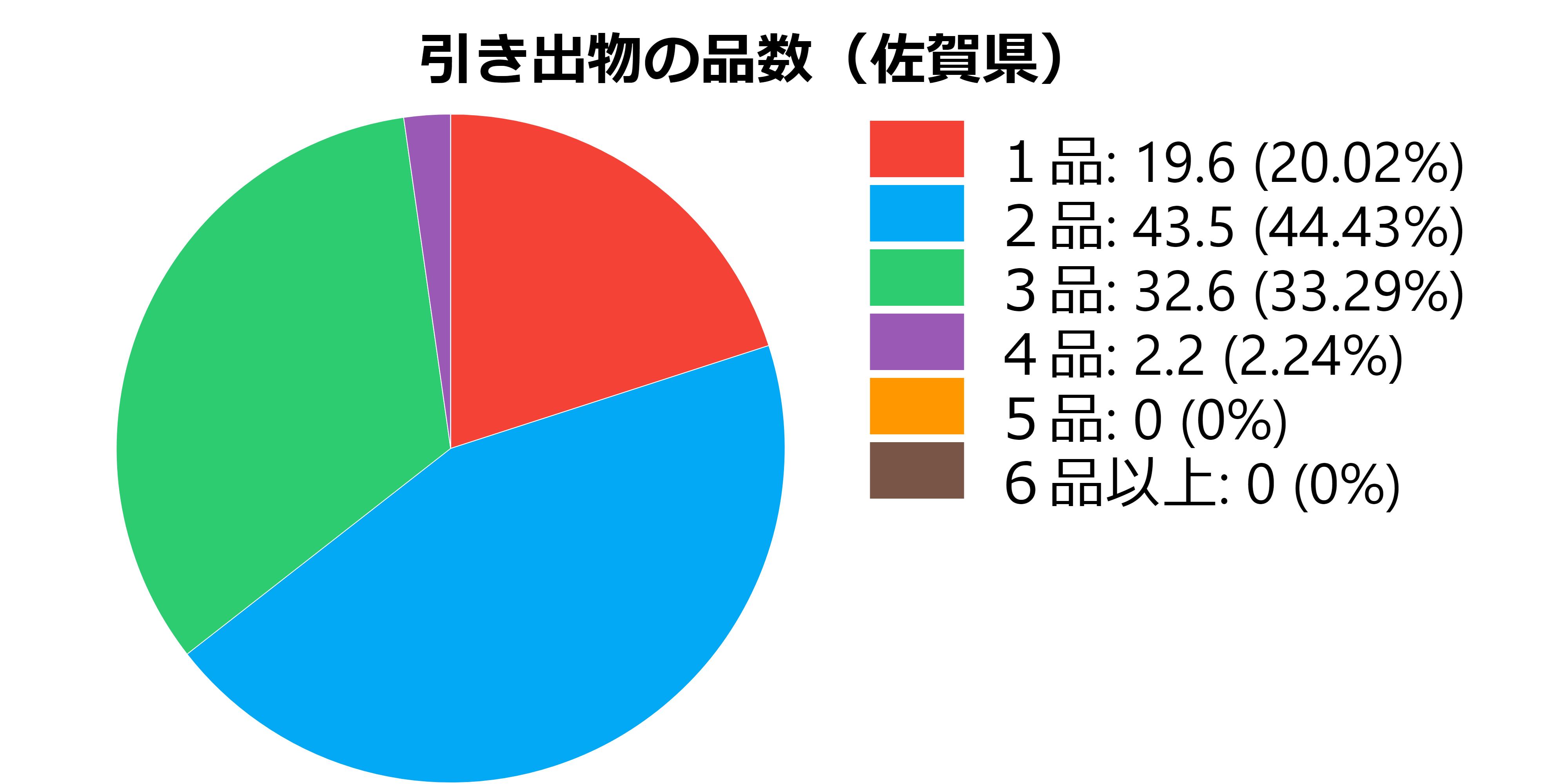 品数(佐賀県)