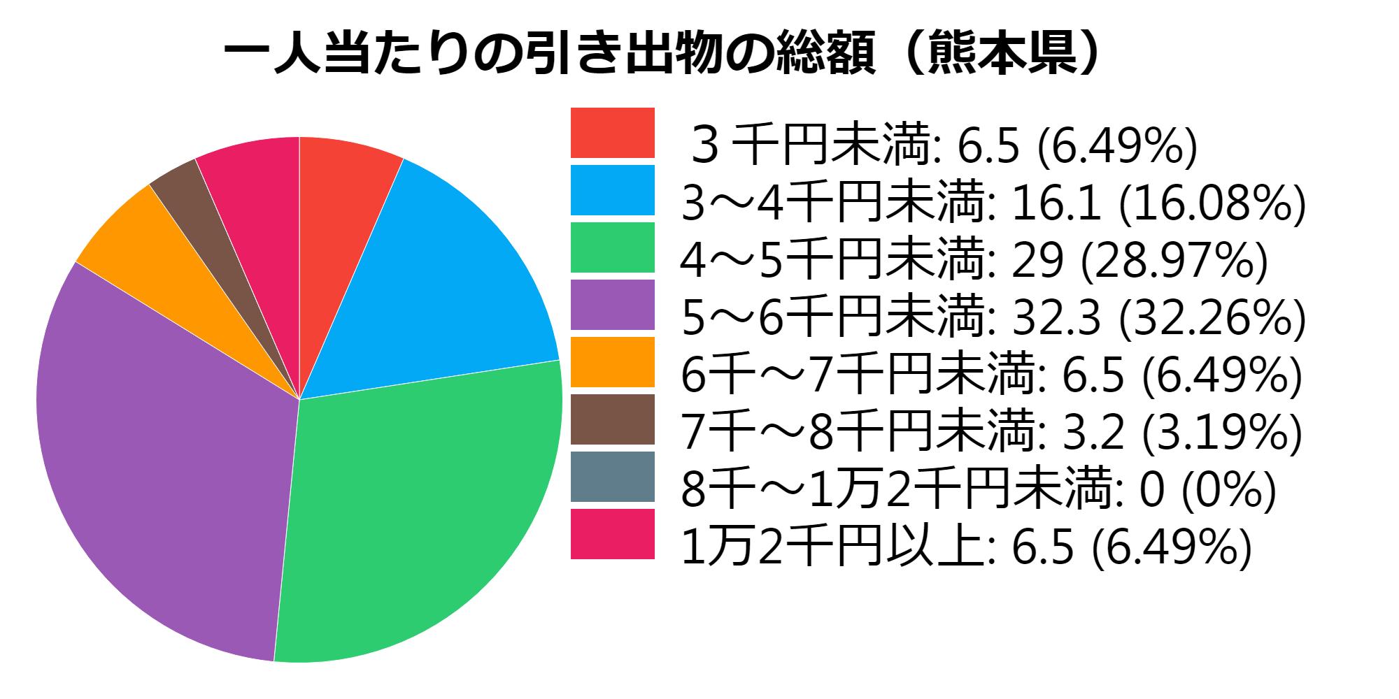 総額(熊本県)