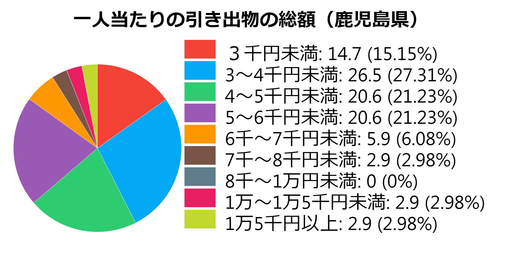 総額(鹿児島県)