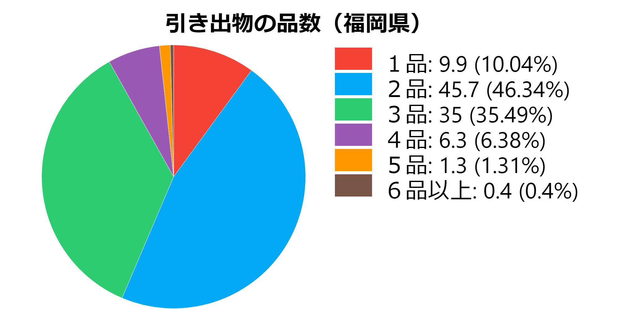 品数(福岡県)