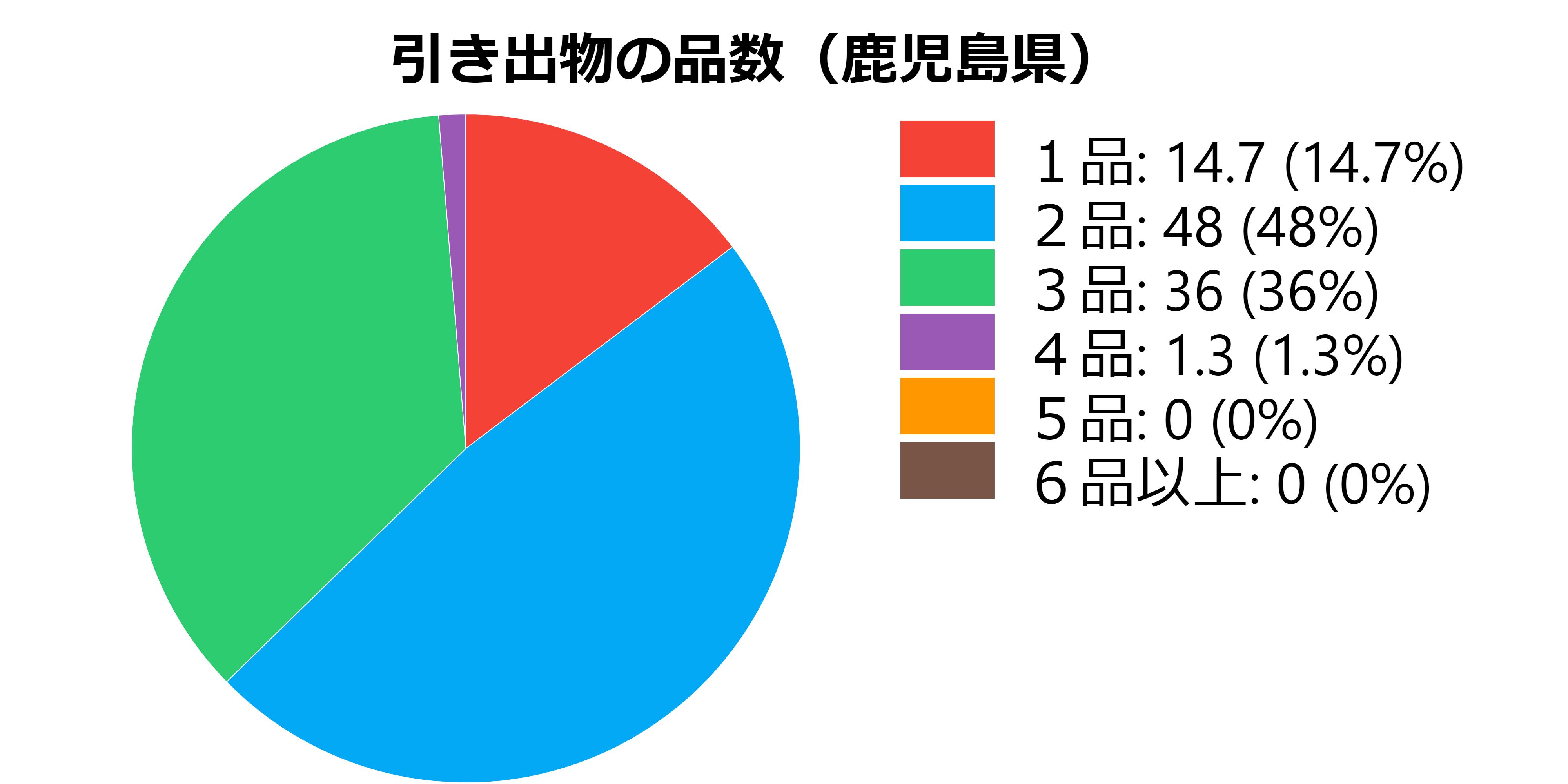 品数(鹿児島県)