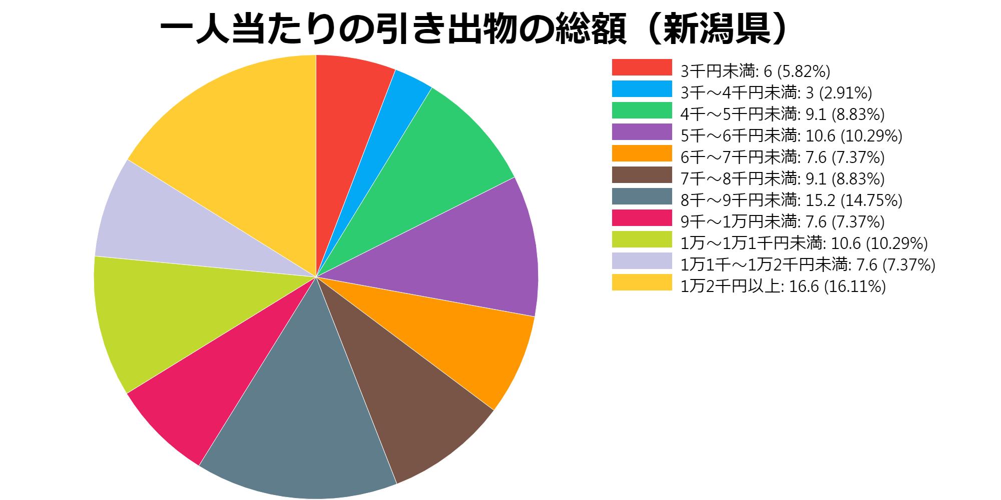 総額(新潟県)