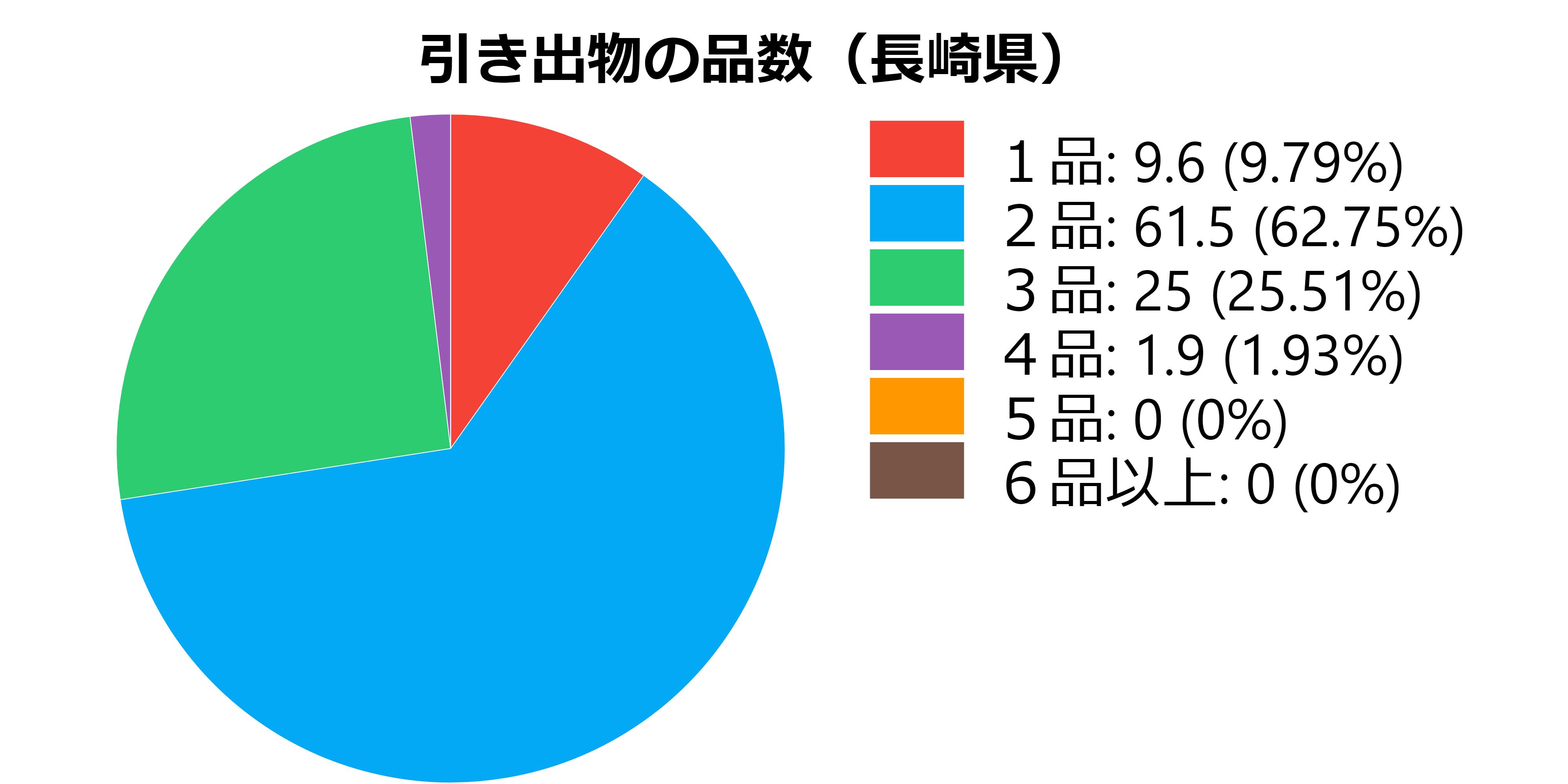 品数(長崎県)