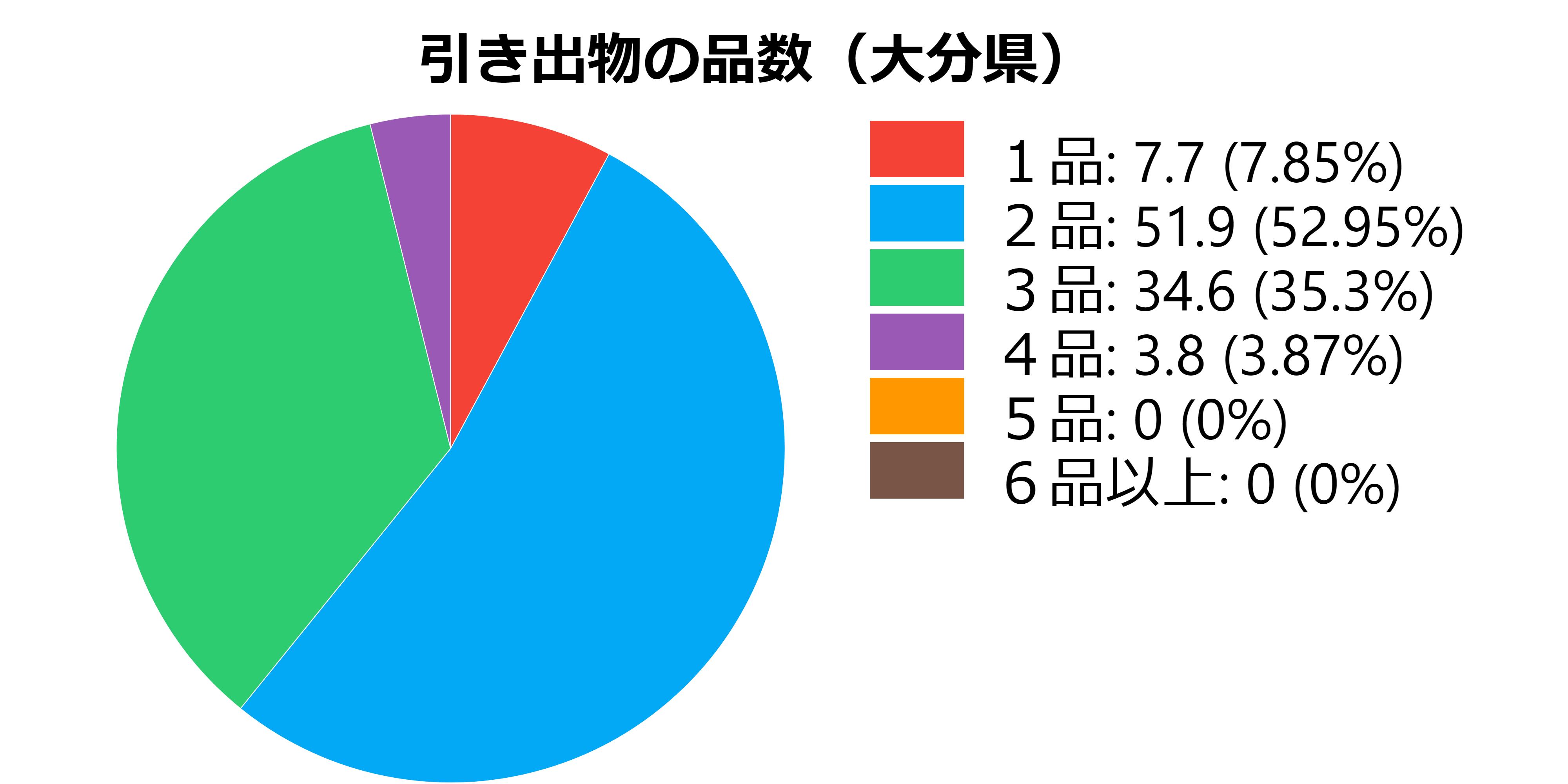 品数(大分県)
