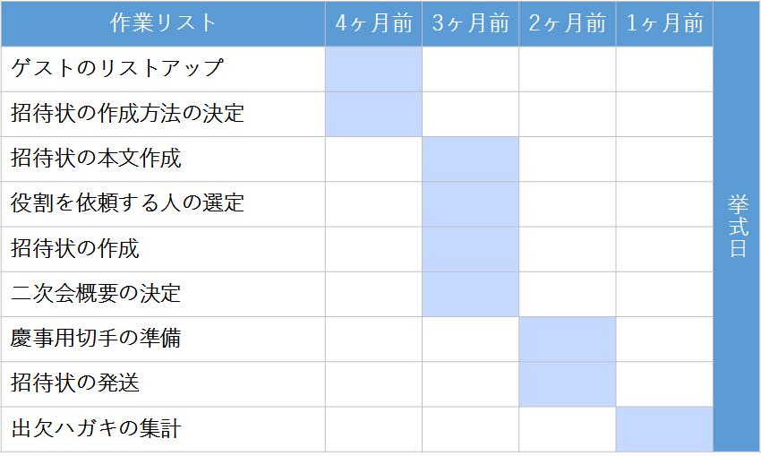 招待状の作成~発送スケジュール