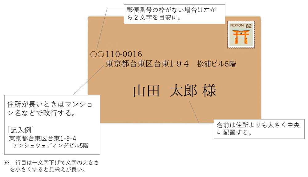 横書き招待状の宛名書き
