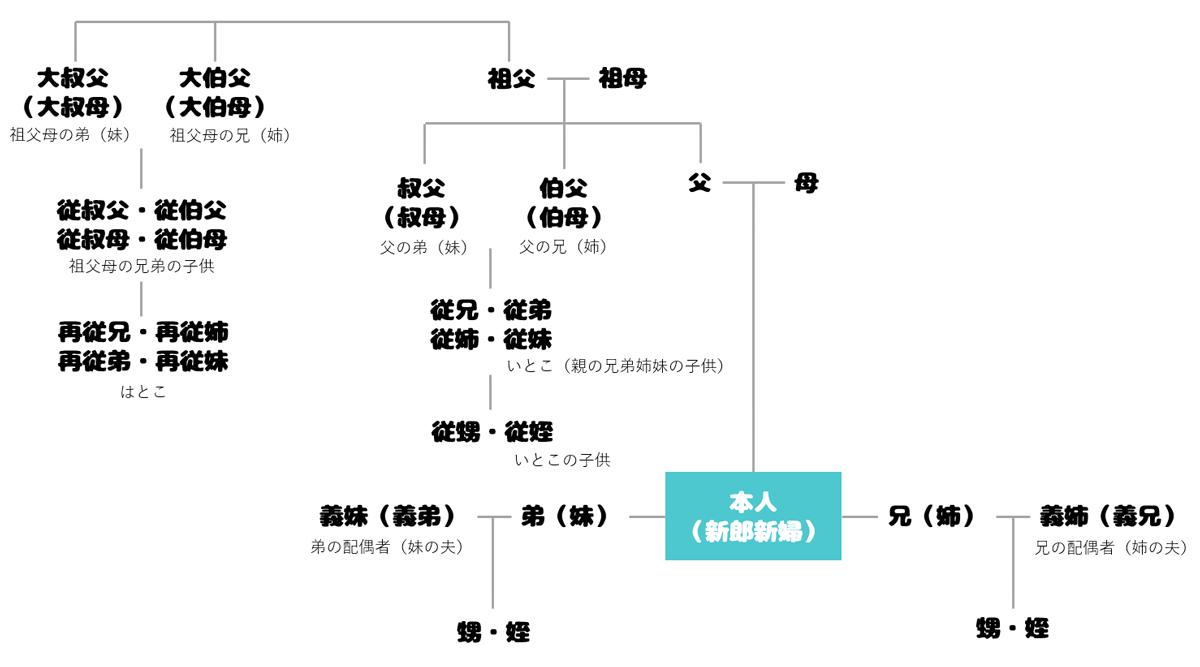 親戚の肩書き(三親等までの例)