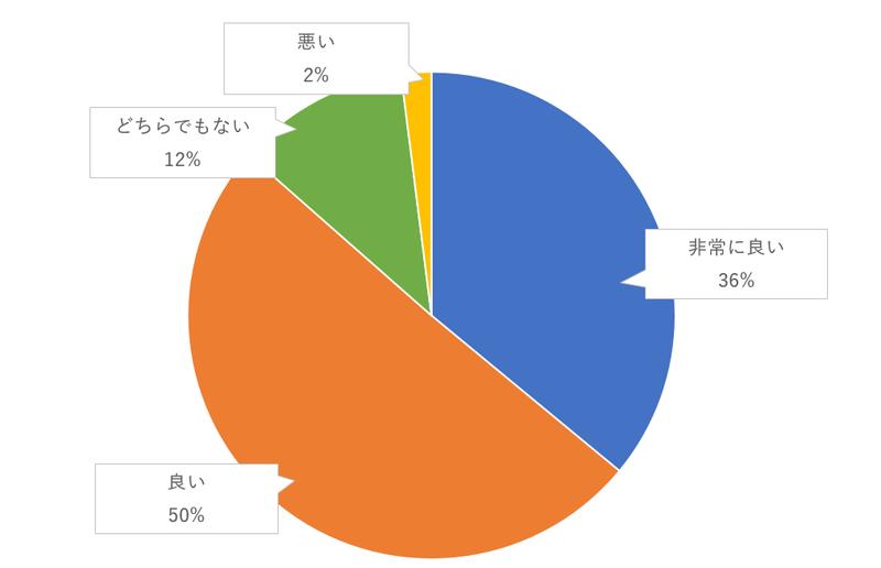 フラワーシャワーやライスシャワーのゲスト評価のグラフ