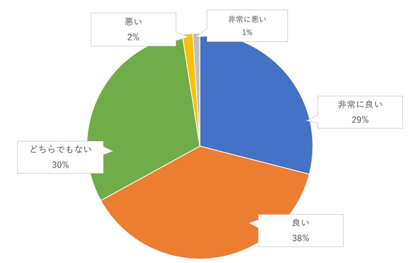 リングボーイ・フラワーガールのゲスト評価のグラフ