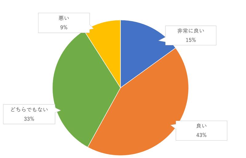 神前式への列席(親・親族以外の友人や同僚が列席)のゲスト評価のグラフ