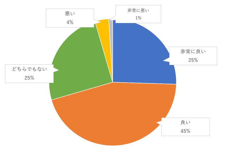 父親以外の人(母親や親族など)とのバージンロードのゲスト評価のグラフ