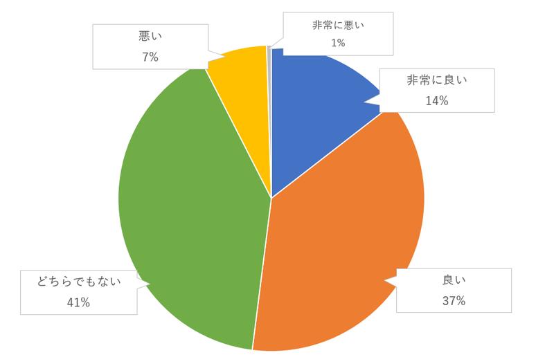 ユニティキャンドル、サンドセレモニーなど指輪の交換以外の儀式のゲスト評価のグラフ