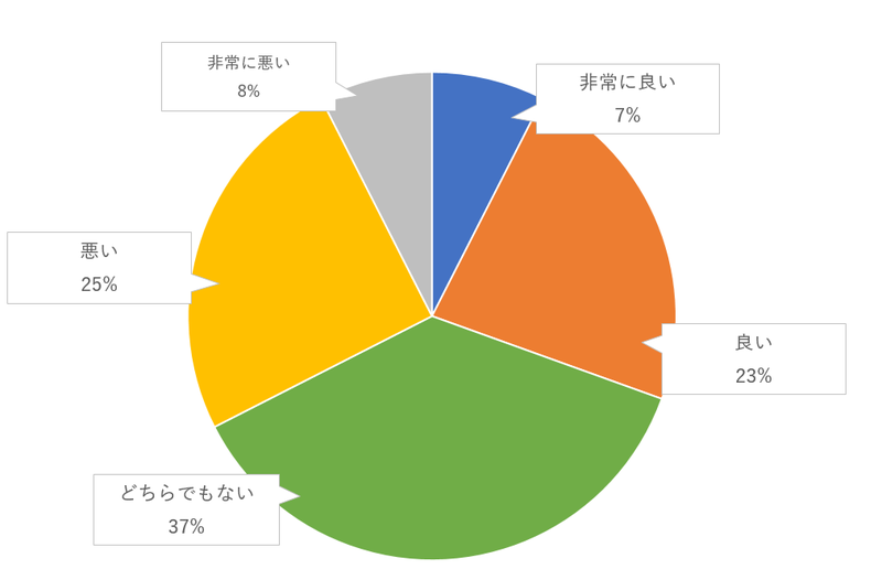 ダブルリングセレモニー(エンゲージリングセレモニー)のゲスト評価のグラフ
