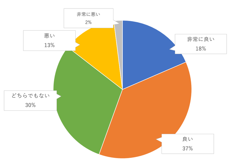 (ウエディングケーキを互いに食べさせあう)ファーストバイトのゲスト評価のグラフ