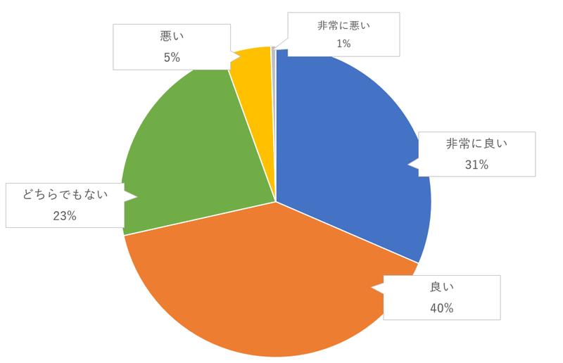 新郎新婦の生い立ち紹介の映像演出のゲスト評価のグラフ