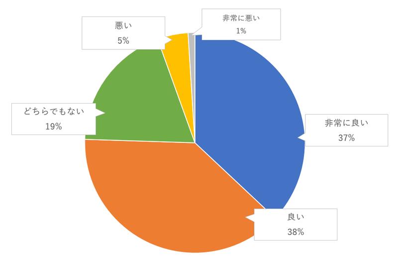 会場装花を持ち帰れるのゲスト評価のグラフ