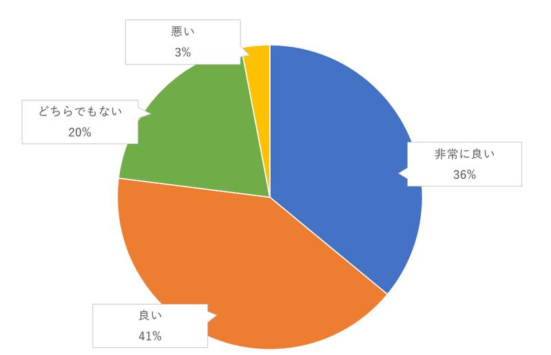 ゲストテーブルごとの写真撮影のゲスト評価のグラフ