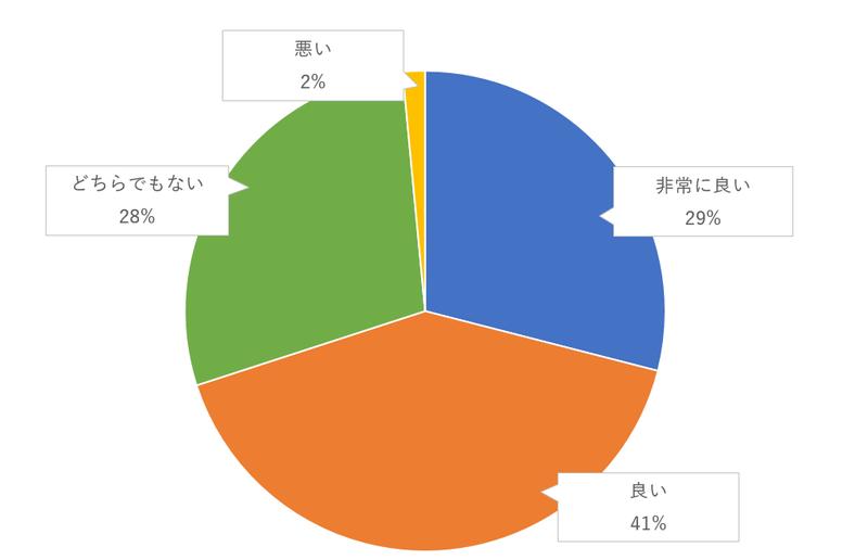 入退場の際に、親・親族・知人などにエスコートしてもらうのゲスト評価のグラフ
