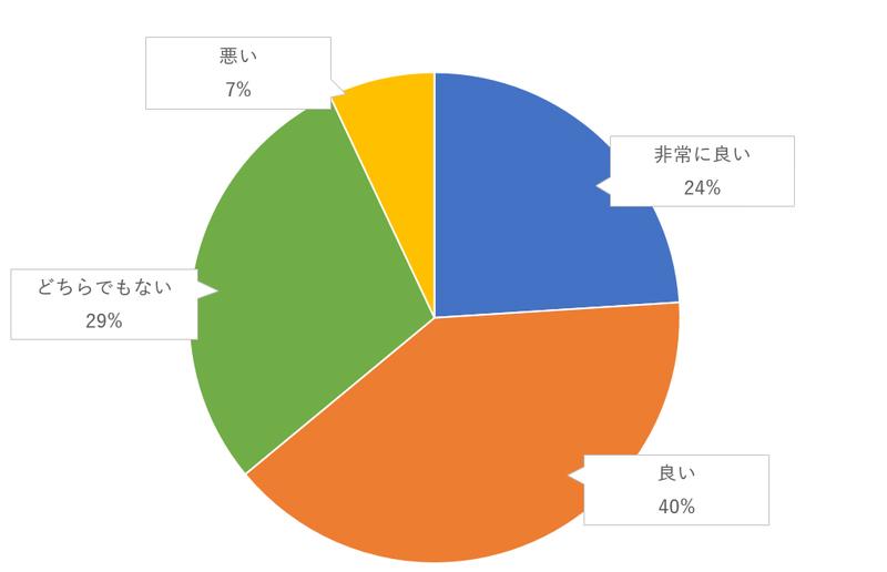 プロフィールパンフレット(自己紹介、自分たちの経歴、生い立ちなど)のゲスト評価のグラフ