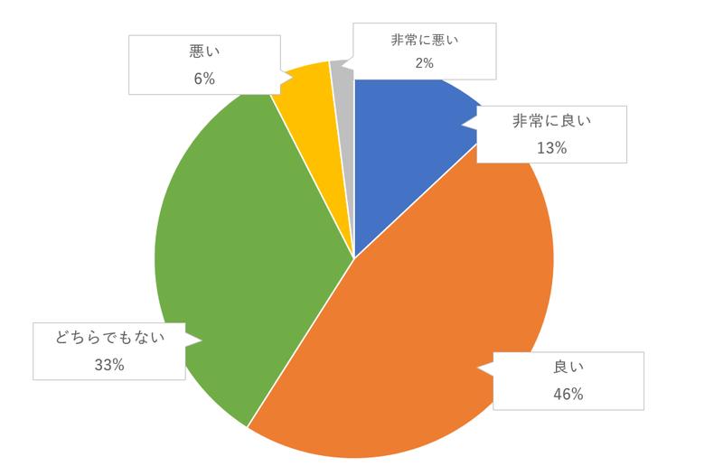 ゲストによる余興のゲスト評価のグラフ