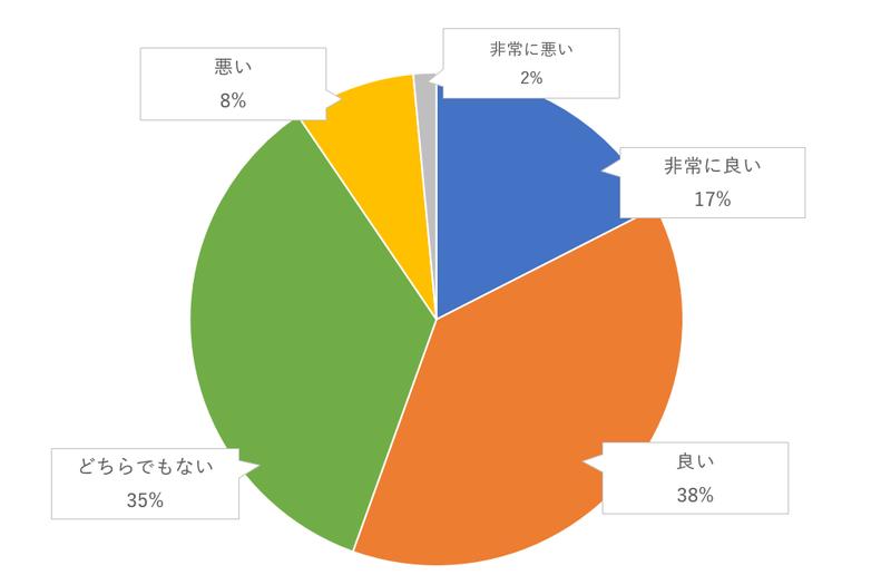 ゲストが参加する演出(キャンドルリレーやクイズなど)のゲスト評価のグラフ