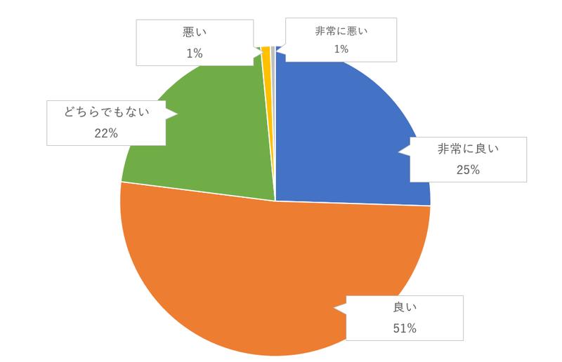 風船など花以外のものを使った会場の装飾のゲスト評価のグラフ