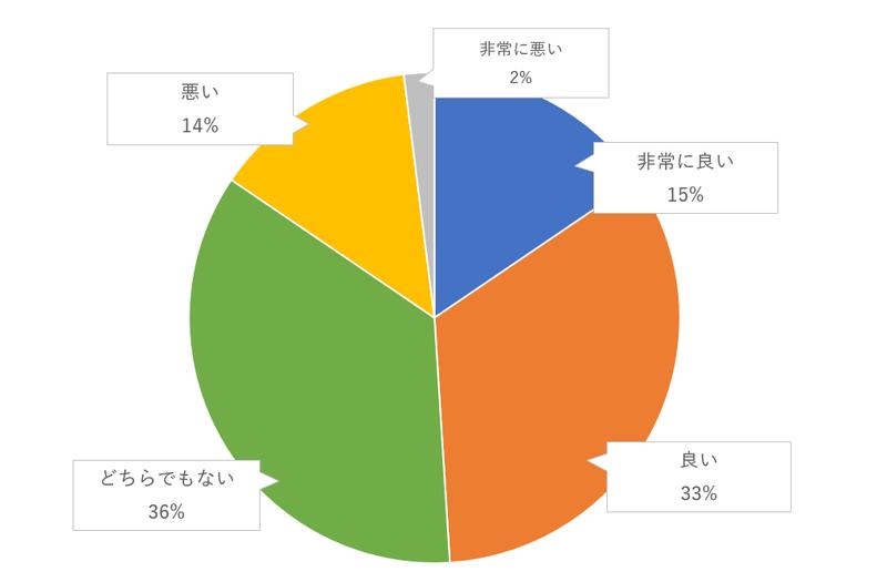 親が演出に参加する(ラストバイトやケーキ入刀など)のゲスト評価のグラフ