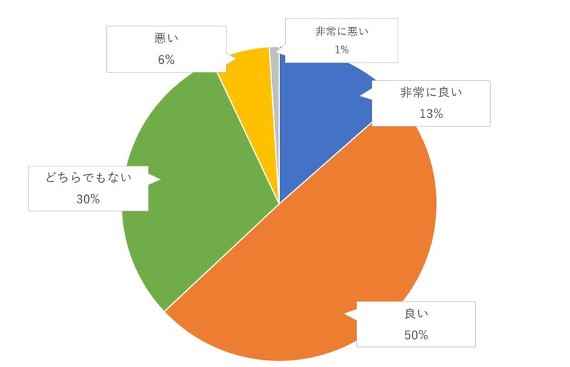 キャンドルサービスのゲスト評価のグラフ