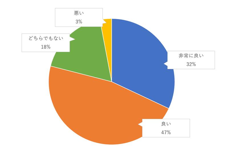 庭やテラスなど、会場の外に出て自分たちと招待客が会話を楽しむのゲスト評価のグラフ