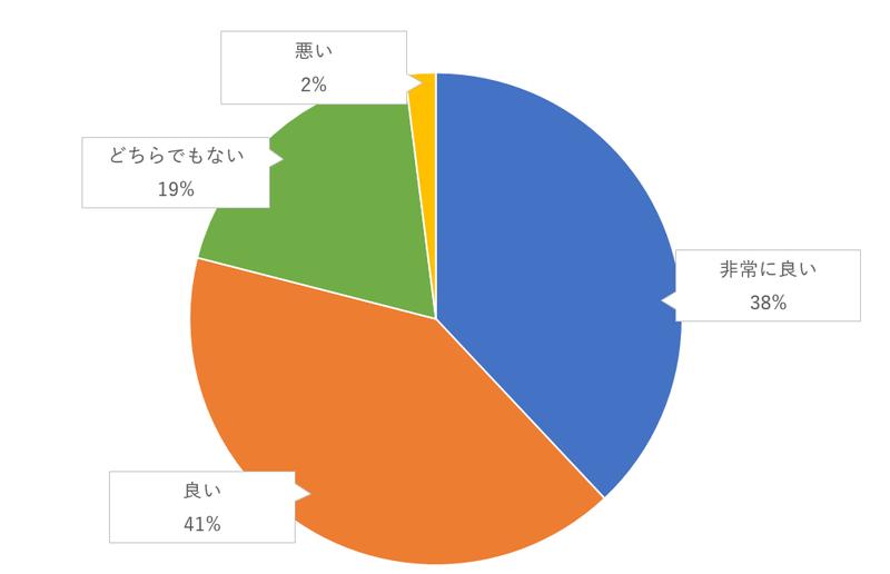 生演奏を入れる(ゴスペル、楽器など)のゲスト評価のグラフ
