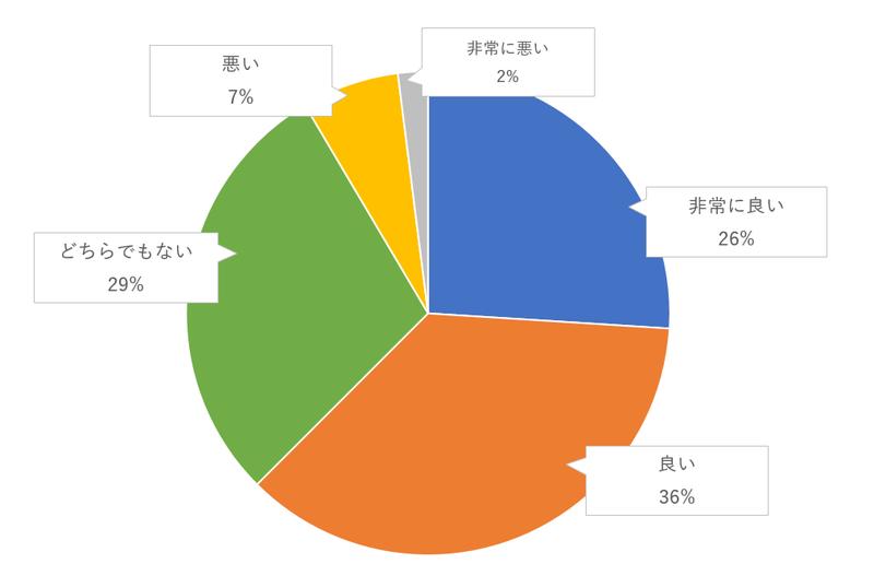 新郎と招待客が協力した新婦向けのサプライズ演出のゲスト評価のグラフ