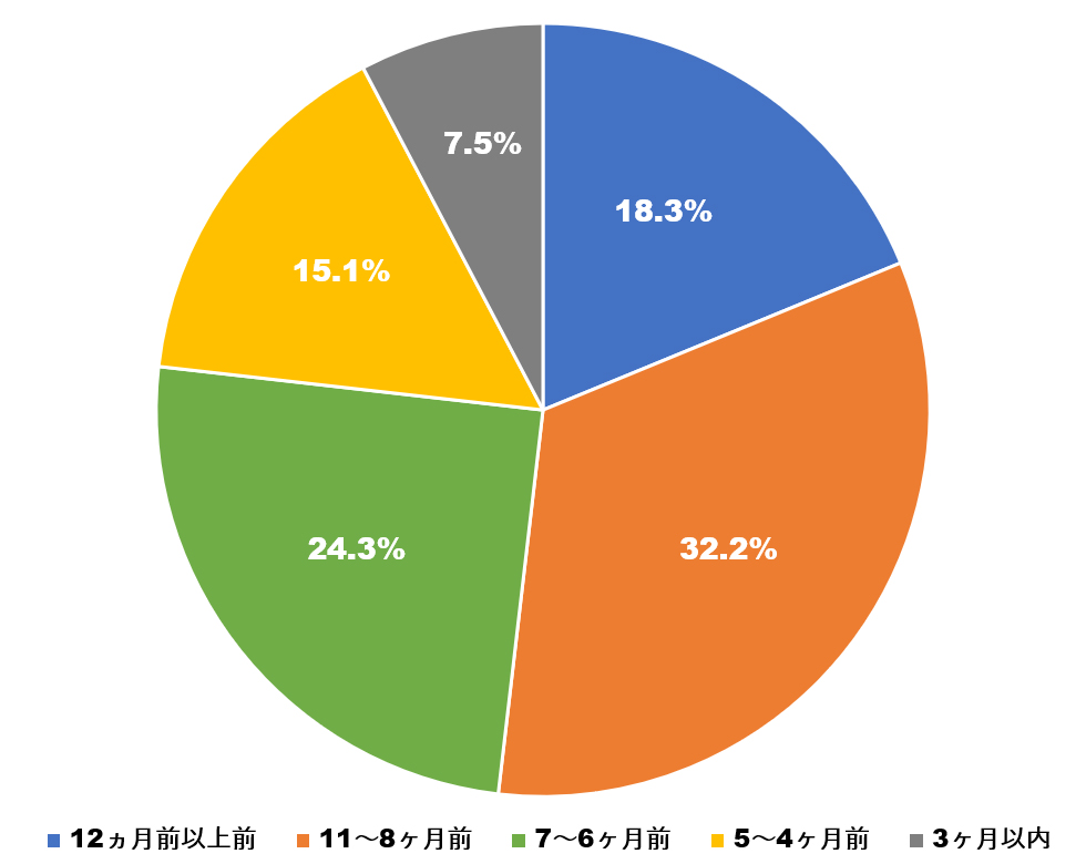 結婚式場を決定した時期の割合を示すグラフ