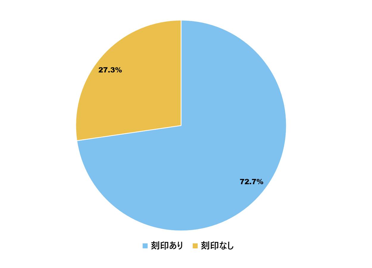 結婚指輪の刻印の割合調査
