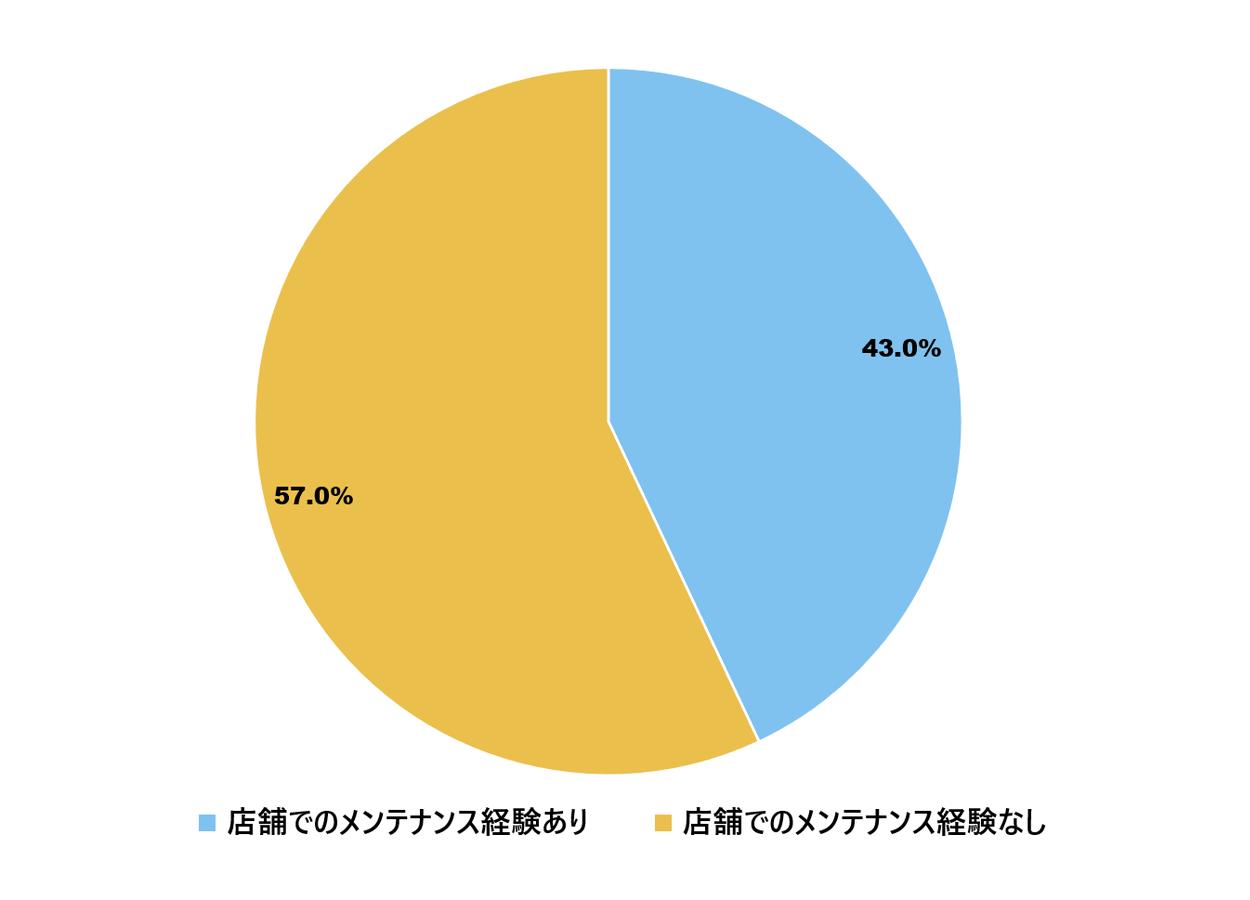 結婚指輪のメンテナンス経験の割合調査