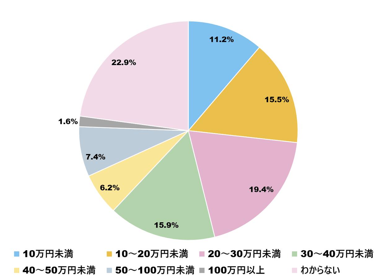 婚約指輪の平均購入額の調査