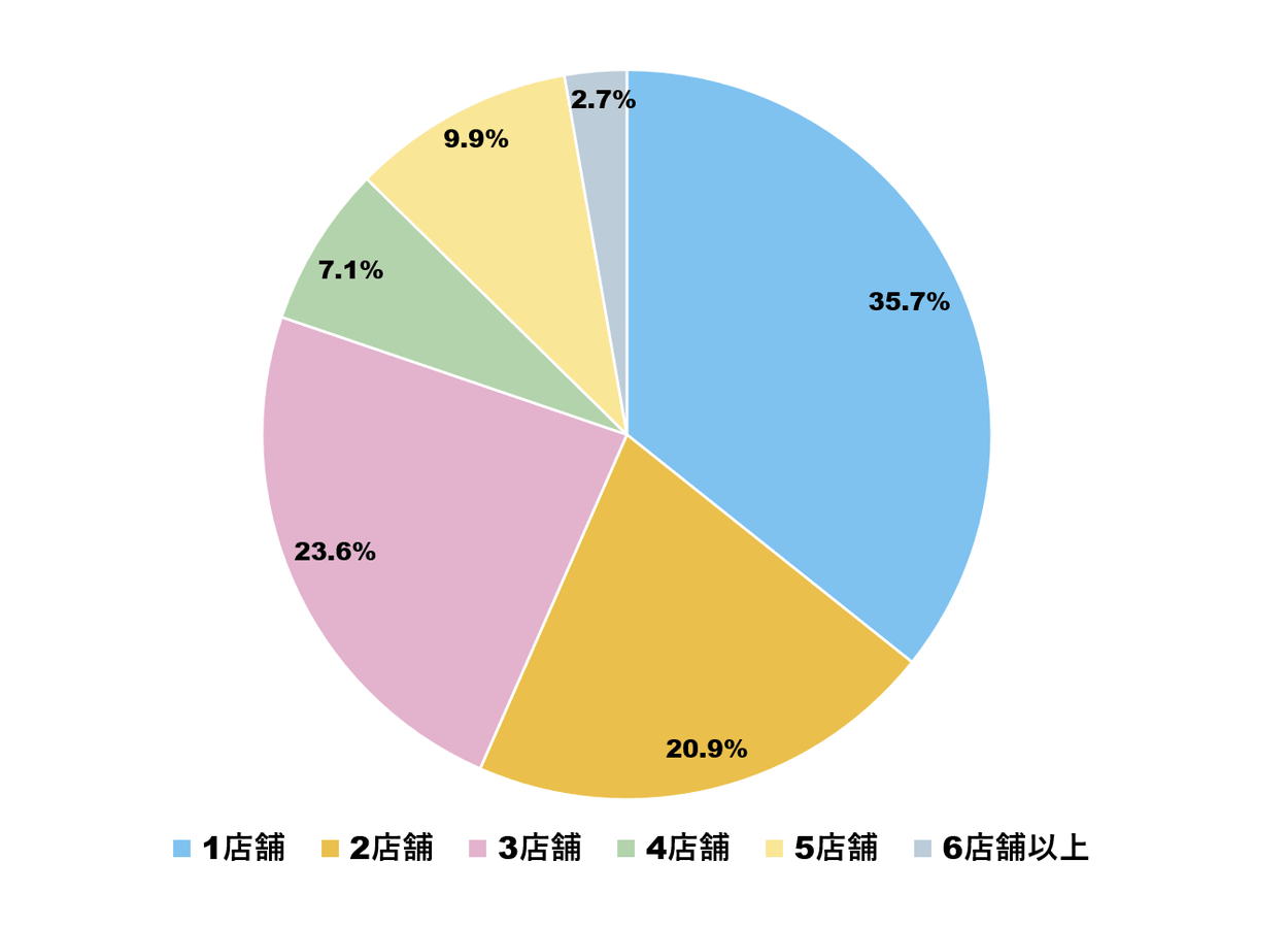 婚約指輪を検討したブランド数の調査