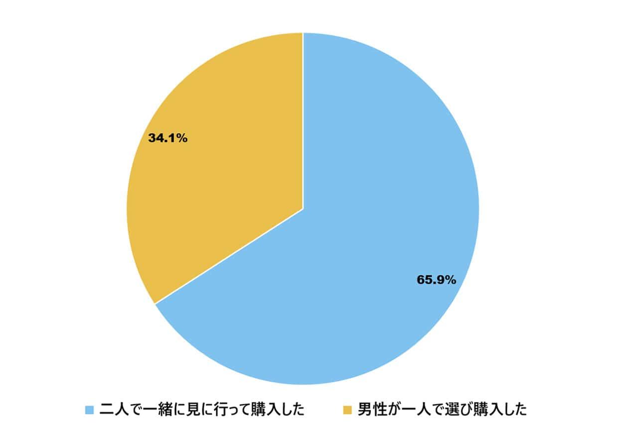婚約指輪の購入方法の調査
