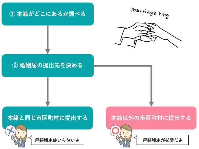 婚姻届に戸籍謄本が必要かを不要かを調べる手順