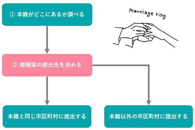 婚姻届の提出先の決め方